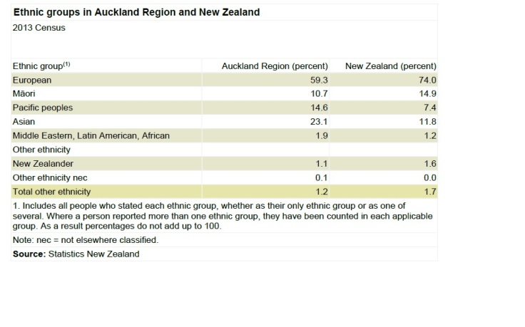 Table showing the ethnic make-up of Auckland